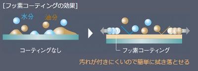 フッ素コーティング.jpg