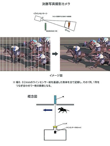 決勝写真撮影カメラ.jpg